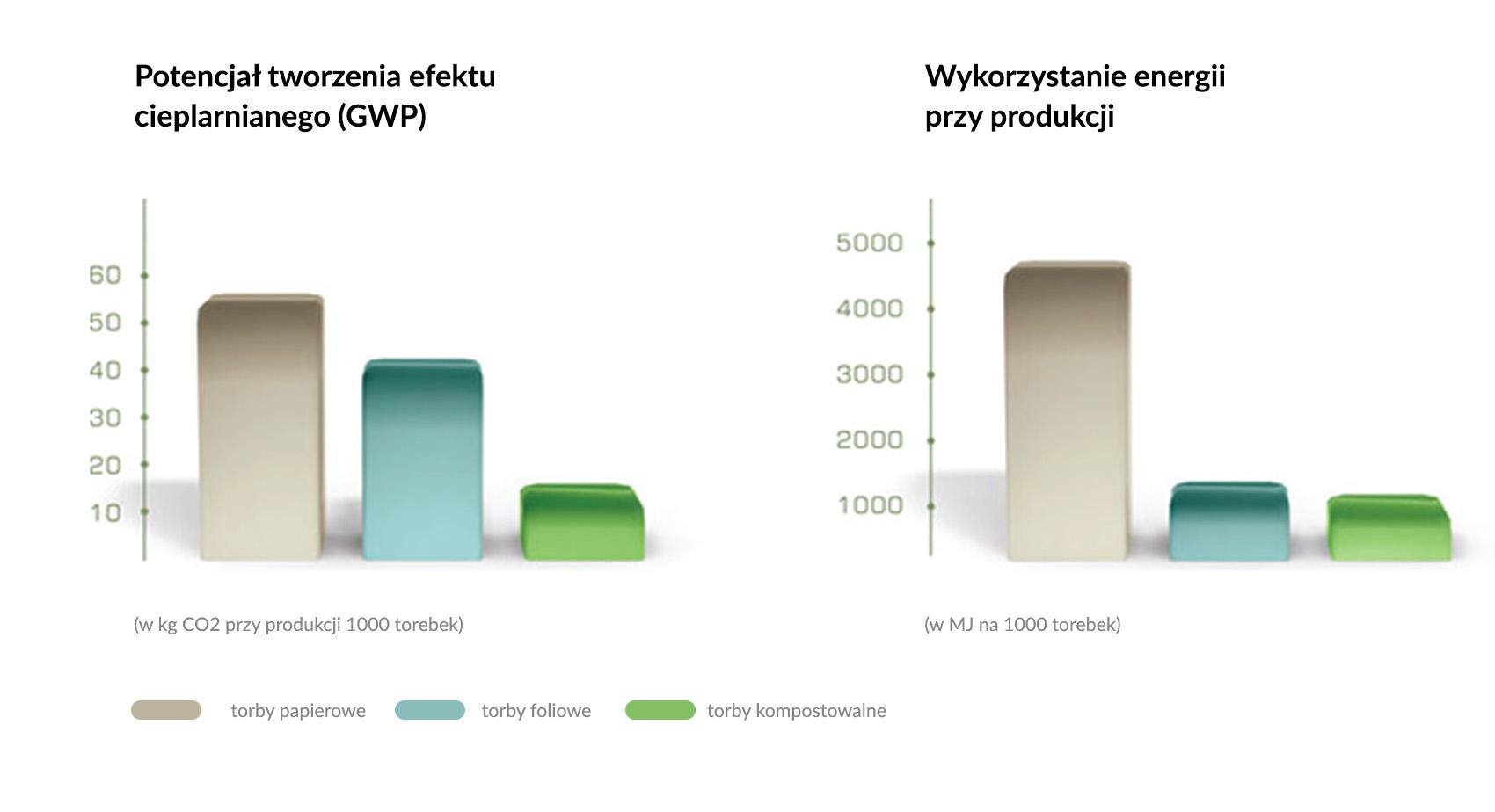 wykres_srodowisko
